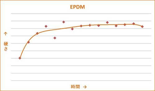 EPDMグラフ.jpg