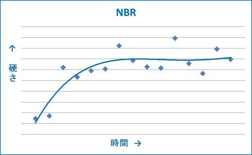 NBRグラフ.jpg