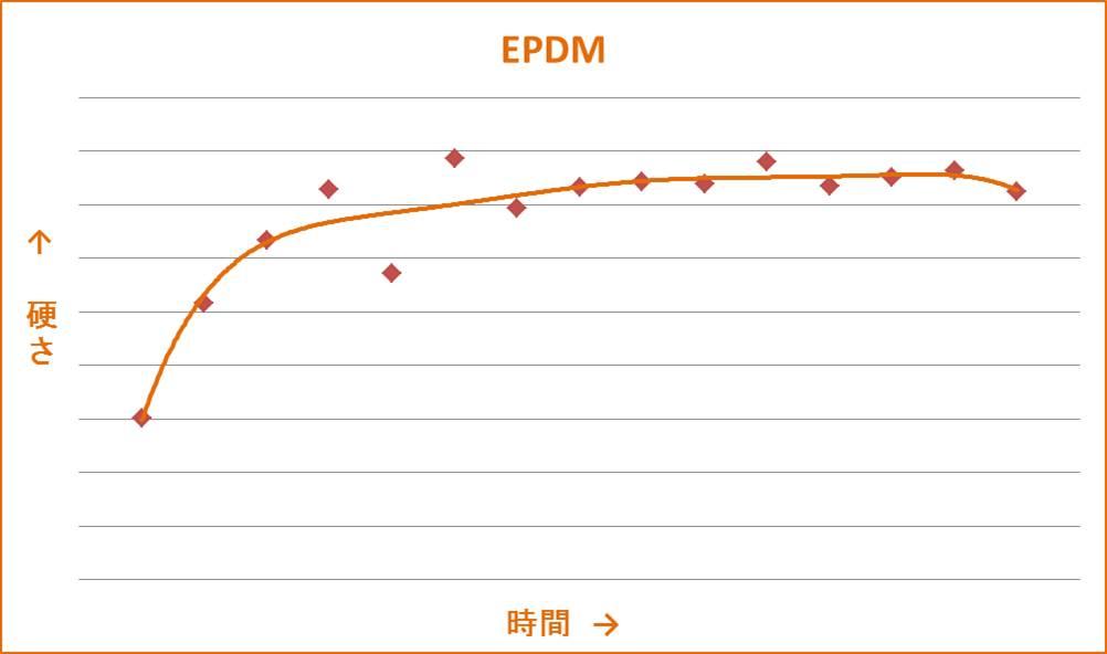 http://www.takaishi-ind.co.jp/jizai_p/img/EPDM%E3%82%B0%E3%83%A9%E3%83%95.jpg